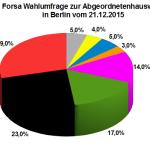 Wahlumfrage zur Abgeordnetenhauswahl 2016 in Berlin vom 21.12.2015