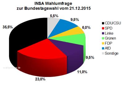 INSA Wahlumfrage zur Bundestagswahl 2017 vom 21.12.15
