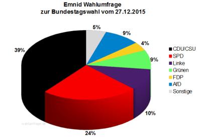 Emnid Wahlumfrage zur Bundestagswahl 2017 vom 27.12.2015