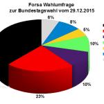 Forsa Wahlumfrage zur Bundestagswahl 2017 vom 29.12.2015Forsa Wahlumfrage zur Bundestagswahl 2017 vom 29.12.2015