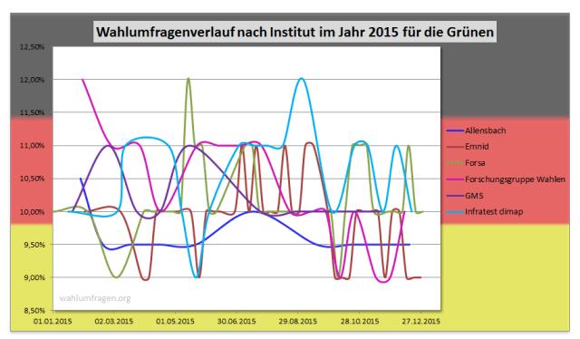 Wahlumfragewerte der Grünen aus dem Jahr 2015 im Vergleich