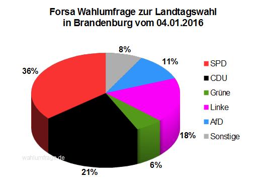 Wahlumfrage zur Landtagswahl in Brandenburg vom 04.01.2016