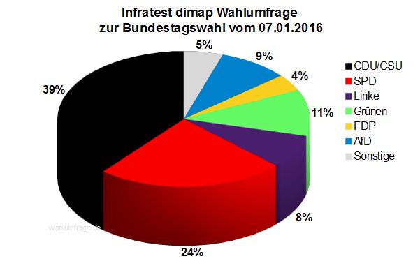 Infratest dimap Wahlumfrage zur Bundestagswahl 2017 vom 07.01.2016