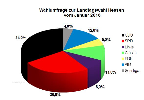 Neue Wahlumfrage / Sonntagsfrage zur Hessischen Landtagswahl vom Januar 2016