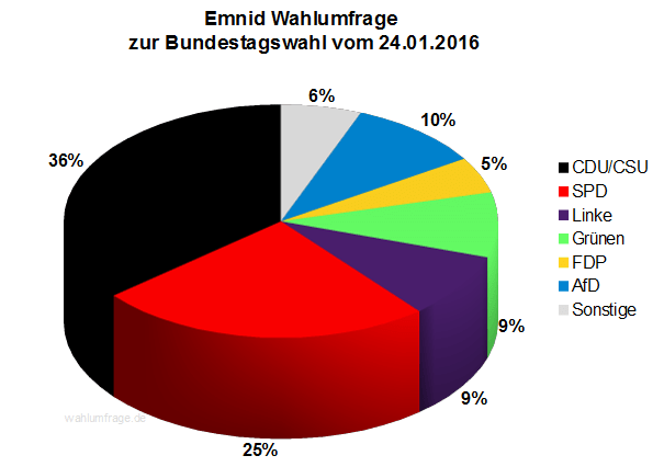 Neue Emnid Wahlumfrage zur Bundestagswahl 2017 vom 24.01.2016