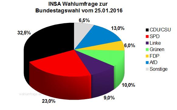 Aktuelle INSA Wahlumfrage zur Bundestagswahl 2017 vom 25.01.16