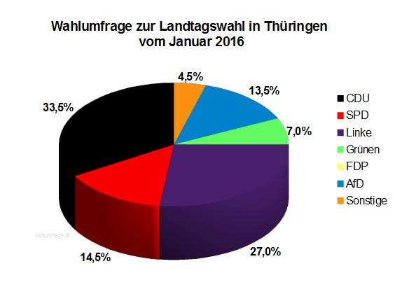 INSA Wahlumfrage zur Landtagswahl in Thüringen vom Januar 2016