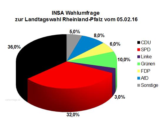 Neue INSA Wahlumfrage zur Landtagswahl in Rheinland-Pfalz vom 05.02.16