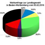 Wahlumfrage zur Landtagswahl in Baden-Württemberg vom 05. Februar 2016
