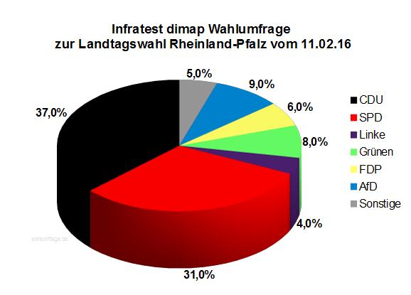 Wahlumfrage / Sonntagsfrage zur Landtagswahl in Rheinland-Pfalz vom 11. Februar 2016
