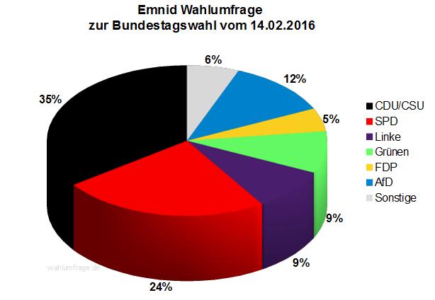 Aktuelle Emnid Sonntagsfrage zur Bundestagswahl 2017 vom 14.02.2016