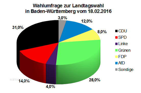 Wahlumfrage / Sonntagsfrage zur Landtagswahl in Baden-Württemberg vom 18.02.2016