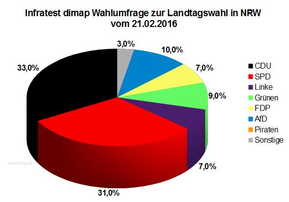 Aktuelle Wahlprognose zur Landtagswahl in Nordrhein-Westfalen / NRW vom 21.02.16