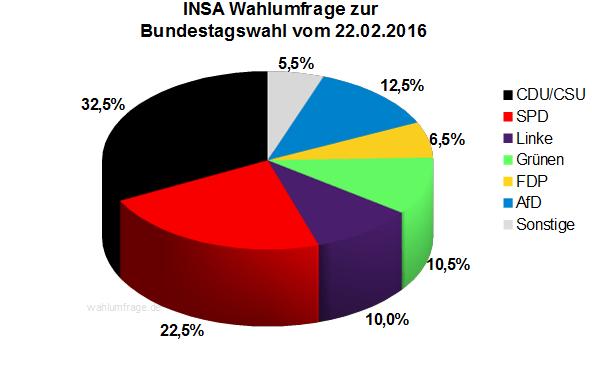 Neuste INSA Wahlumfrage / Wahlprognose zur Bundestagswahl vom 22.02.16