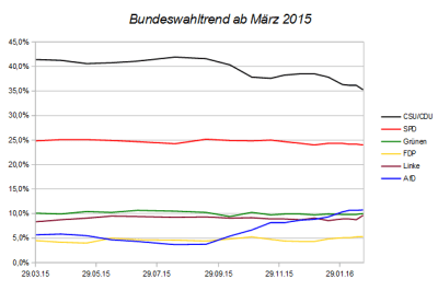 Entwicklung des Bundeswahltrends seit März 2015 – Stand 21.02.16