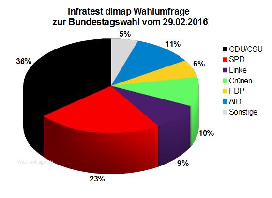 Infratest dimap Wahlumfrage zur Bundestagswahl 2017 - März 2016