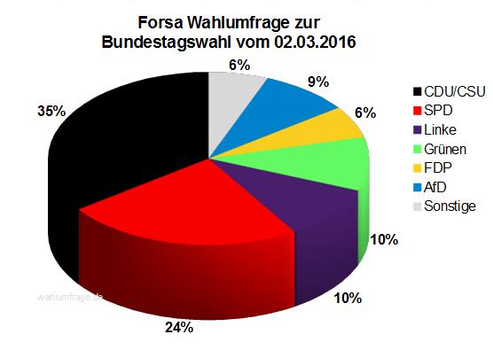 Aktuelle Forsa Wahlumfrage zur Bundestagswahl 2017 vom 02.03.16