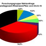 Neueste Wahlumfrage zur Landtagswahl in Rheinland-Pfalz vom 04. März 2016