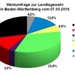 INSA Wahlumfrage zur Landtagswahl in Baden-Württemberg vom 07. März 2016