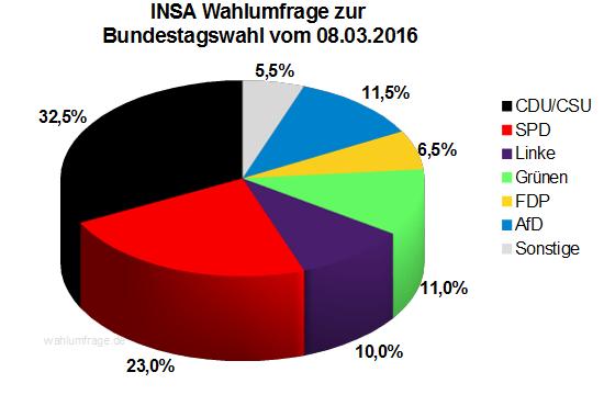 Neuste INSA Wahlprognose zur Bundestagswahl vom 08.03.16