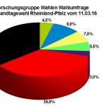 Aktuelle Wahlumfrage zur Landtagswahl in Rheinland-Pfalz vom 11. März 2016