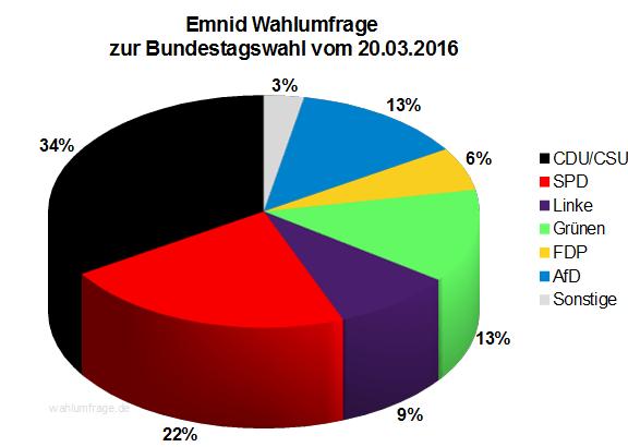 Aktuelle Emnid Wahlumfrage zur Bundestagswahl 2017 vom 20.03.2016.
