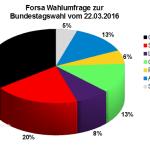 Aktuelle Forsa Wahlumfrage zur Bundestagswahl 2017 vom 22.03.16