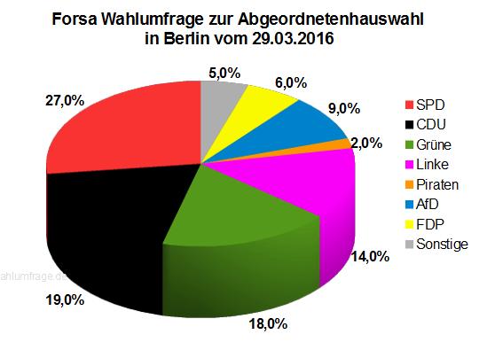 Neue Wahlumfrage zur Abgeordnetenhauswahl 2016 in Berlin vom 29.03.2016