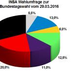 Neuste INSA Wahlprognose zur Bundestagswahl vom 29.03.16