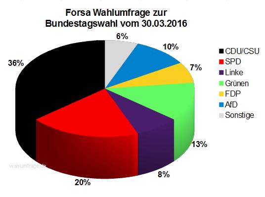 Aktuelle Forsa Wahlumfrage zur Bundestagswahl 2017 vom 30.03.16