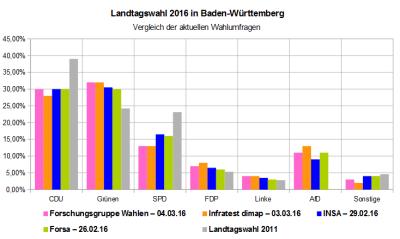 Vergleich der aktuellen Wahlumfragen zur Landtagswahl 2016 in Baden-Württemberg