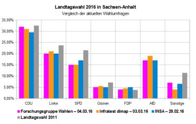 Vergleich der aktuellen Wahlumfragen zur Landtagswahl 2016 in Sachsen-Anhalt