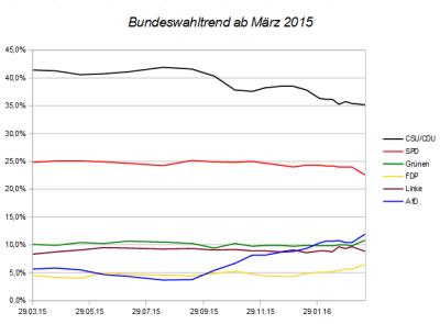 Entwicklung des Bundeswahltrends seit März 2015 – Stand 20.03.16