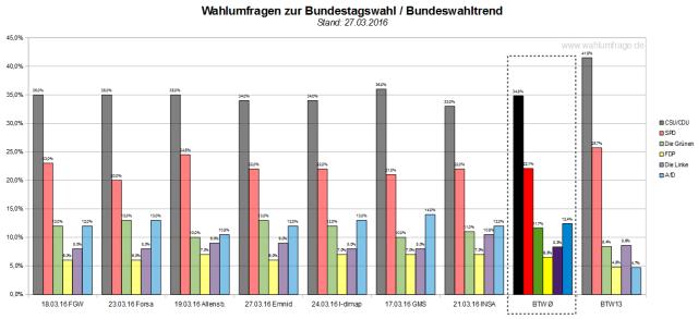 Der Bundeswahltrend vom 27.03.2016 mit allen verwendeten Wahlumfragen zur Bundestagswahl 2017.