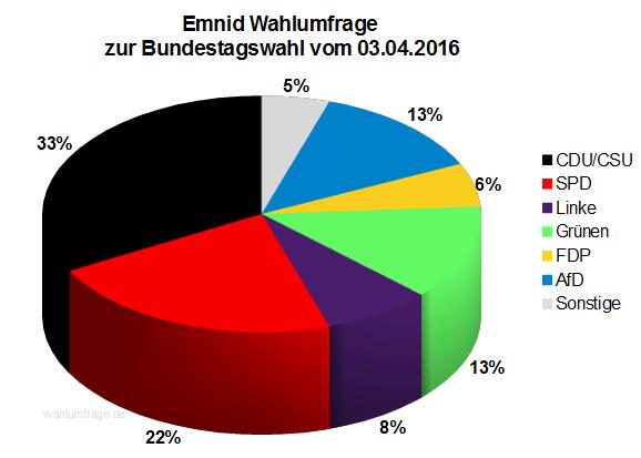 Neuste Emnid Wahlumfrage  zur Bundestagswahl 2017 vom 03.04.2016