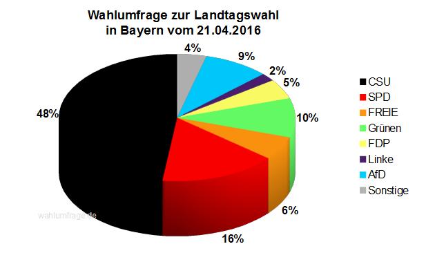 Aktuelle Wahlprognose zur Landtagswahl in Bayern vom April 2016