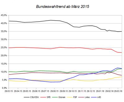 Entwicklung des Bundeswahltrends seit März 2015 – Stand 10.04.16