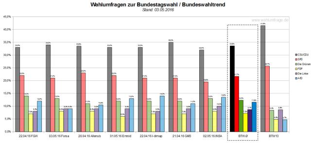 Der Bundeswahltrend vom 03. Mai 2016 mit allen verwendeten Wahlumfragen zur Bundestagswahl 2017.