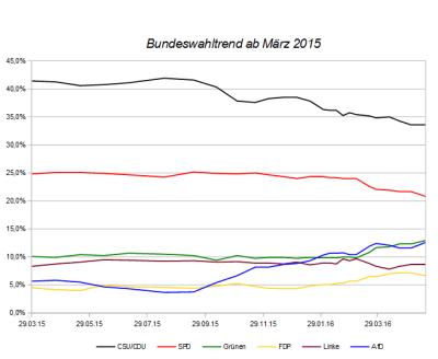 Entwicklung des Bundeswahltrends seit März 2015 – Stand 18. Mai 2016