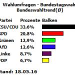 Bundeswahltrend vom 18.05.16