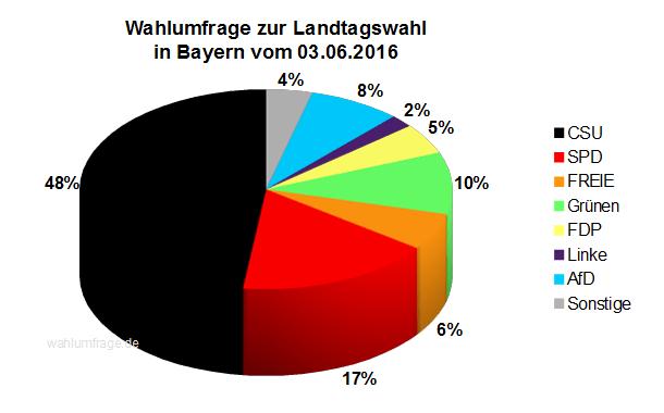 Aktuelle Wahlprognose / Wahlumfrage zur Landtagswahl in Bayern vom 03. Juni 2016