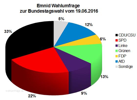 Neuste Emnid Wahlumfrage / Sonntagsfrage zur Bundestagswahl 2017 vom 19. Juni 2016.