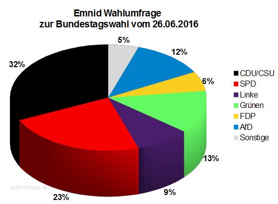 Neuste Emnid Wahlumfrage / Sonntagsfrage zur Bundestagswahl 2017 vom 26. Juni 2016.