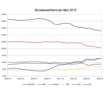 Entwicklung des Bundeswahltrends seit März 2015 – Stand 03. Juni 2016