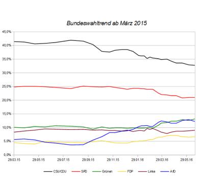 Entwicklung des Bundeswahltrends seit März 2015 – Stand 18. Juni 2016