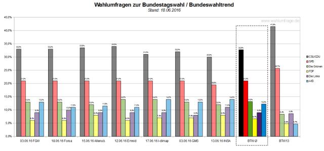 Der Bundeswahltrend vom 18. Juni 2016 mit allen verwendeten Wahlumfragen zur Bundestagswahl 2017.