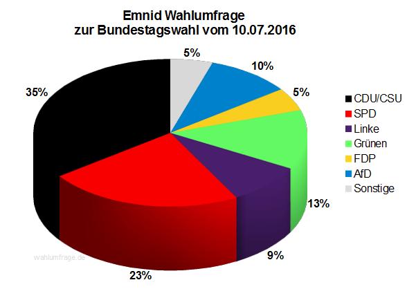 Neuste Emnid Wahlumfrage / Sonntagsfrage zur Bundestagswahl 2017 vom 10. Juli 2016.