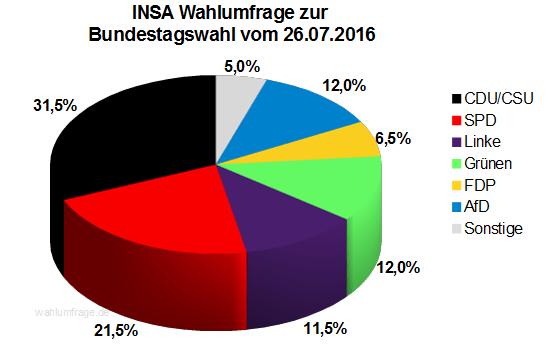 Neuste INSA Wahlprognose / Wahlumfrage zur Bundestagswahl vom 26. Juli 2016.