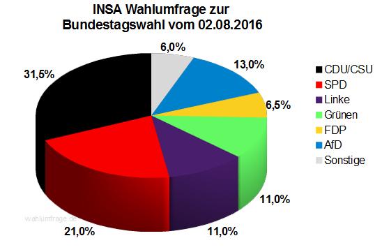 Neuste INSA Wahlprognose / Wahlumfrage zur Bundestagswahl vom 02. August 2016.