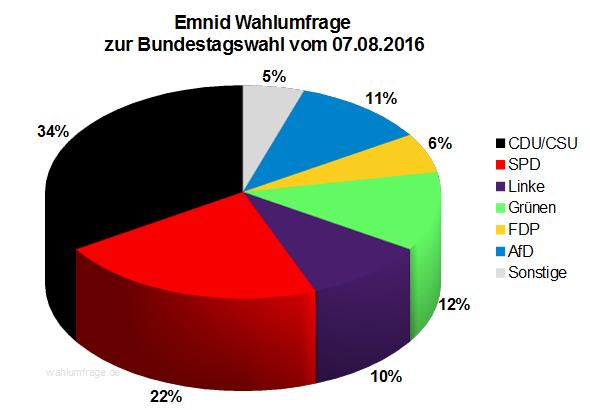 Neuste Emnid Wahlumfrage / Sonntagsfrage zur Bundestagswahl 2017 vom 07. August 2016.
